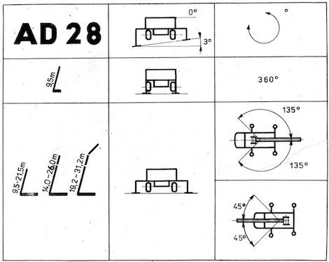 Technicke Udaje Ad 28 Murkon